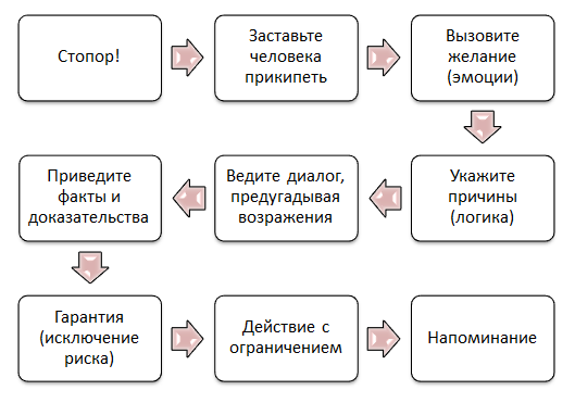 Структура продающего текста по Джо Витале