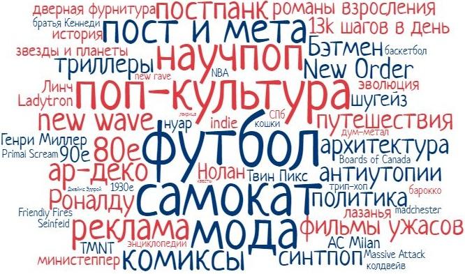 Интересы копирайтера Евгения Сахарова