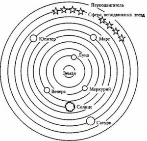 Модель вселенной Аристотеля