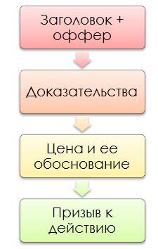 Структура юридического коммерческого предложения