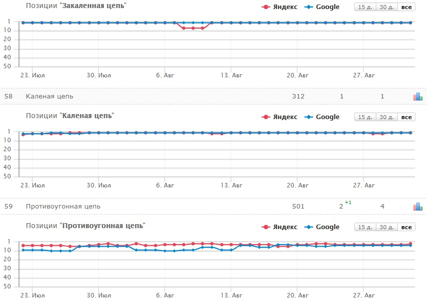 динамика изменения позиций в поисковиках статьи про цепи