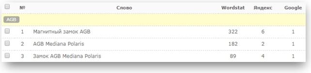 Позиции описания замка в Яндекс и Google по ключевым запросам