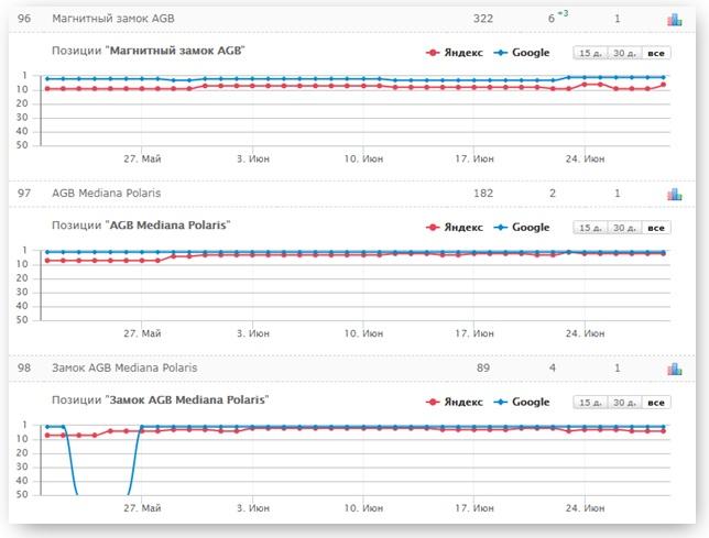 Динамика изменения позиций SEO-описания замка AGB в топе поисковиков