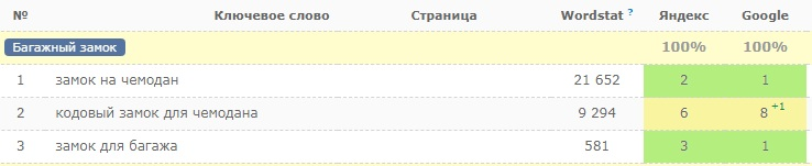 Позиции в Google и Яндекс: SEO-статья о багажных замках