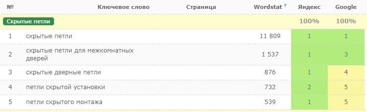 Позиции в Google и Яндекс: SEO-статья о скрытых дверных петлях