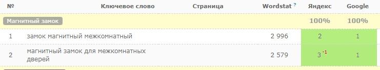 Позиции в Google и Яндекс: SEO-обзор магнитных межкомнатных замков