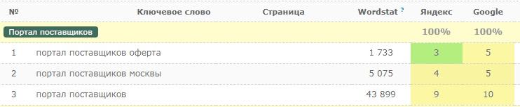 Позиции в Google и Яндекс: SEO-обзор Портала поставщиков Москвы