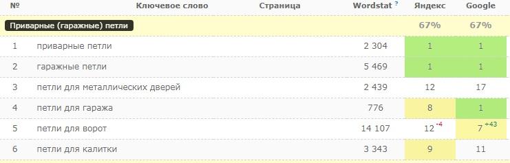 Позиции в Google и Яндекс: SEO-статья о приварных петлях