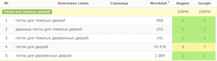 Позиции в Google и Яндекс: SEO-статья о петлях для тяжелых дверей
