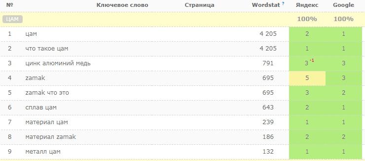 SEO-статья о сплаве металлов - позиции в Google и Яндекс